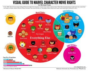 Marvel-Characters-Movie-Studio-Ownership